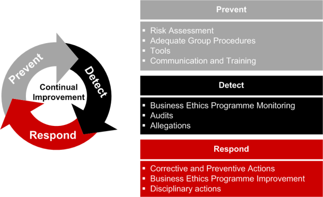 business ethics policy