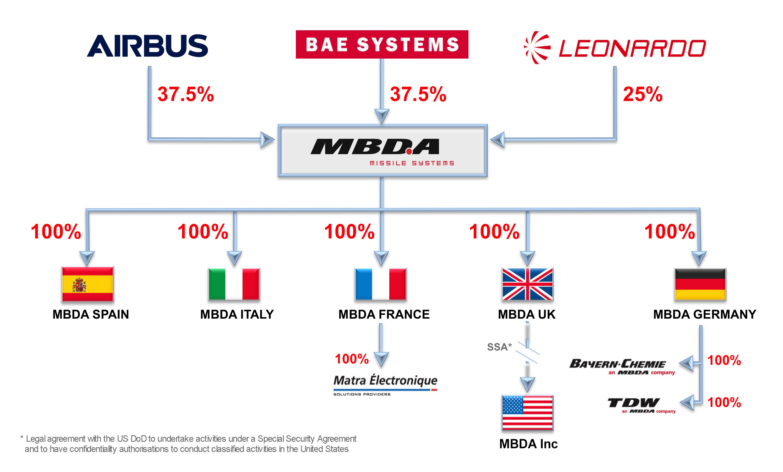 MBDA Group org chart